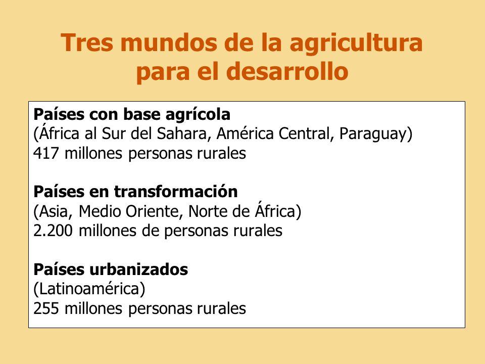 Tres mundos de la agricultura para el desarrollo Países con base agrícola (África al Sur del Sahara, América Central, Paraguay) 417 millones personas rurales Países en transformación (Asia, Medio Oriente, Norte de África) 2.200 millones de personas rurales Países urbanizados (Latinoamérica) 255 millones personas rurales