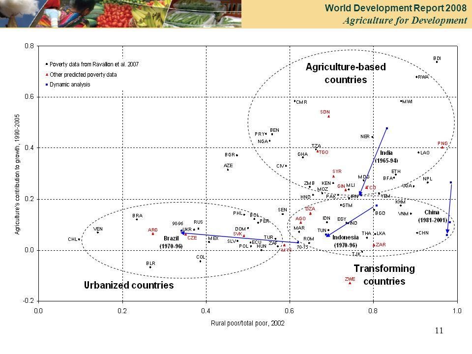 World Development Report 2008 Agriculture for Development 11