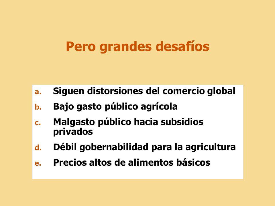 Pero grandes desafíos a. Siguen distorsiones del comercio global b. Bajo gasto público agrícola c. Malgasto público hacia subsidios privados d. Débil