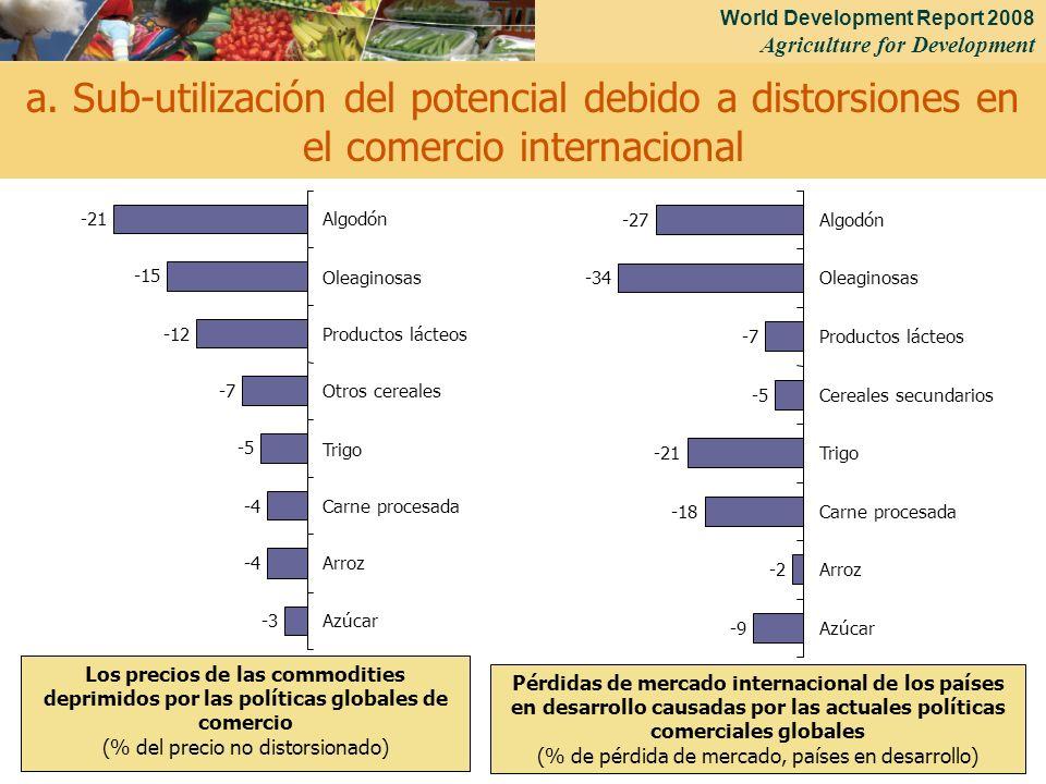 World Development Report 2008 Agriculture for Development 27 Los precios de las commodities deprimidos por las políticas globales de comercio (% del precio no distorsionado) Pérdidas de mercado internacional de los países en desarrollo causadas por las actuales políticas comerciales globales (% de pérdida de mercado, países en desarrollo) a.