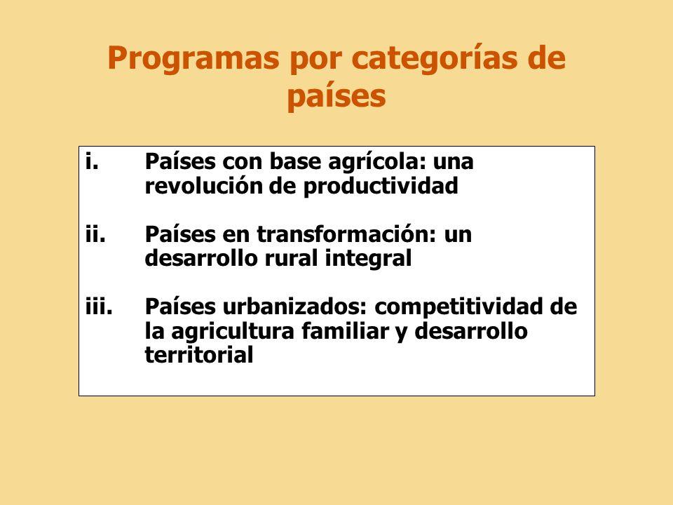 Programas por categorías de países i.Países con base agrícola: una revolución de productividad ii.Países en transformación: un desarrollo rural integr