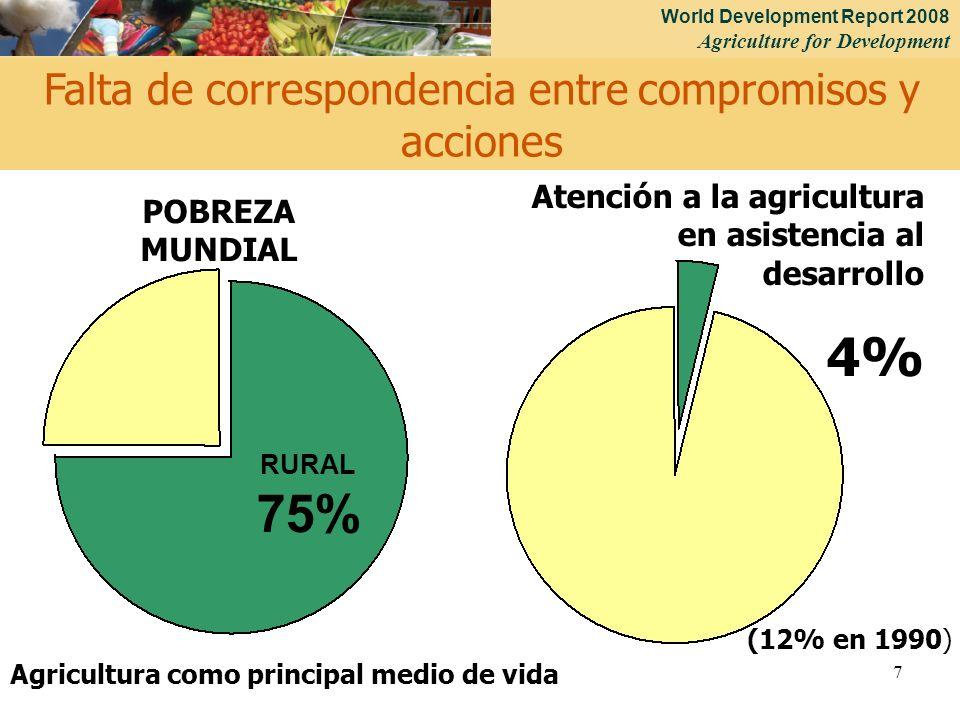 World Development Report 2008 Agriculture for Development 7 Atención a la agricultura en asistencia al desarrollo 4% RURAL 75% Falta de correspondencia entre compromisos y acciones Agricultura como principal medio de vida POBREZA MUNDIAL (12% en 1990)