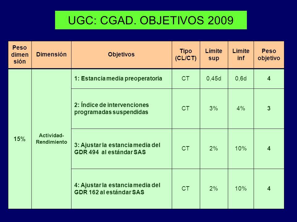 UGC: CGAD. OBJETIVOS 2009 Peso dimen sión DimensiónObjetivos Tipo (CL/CT) Límite sup Limite inf Peso objetivo 15% Actividad- Rendimiento 1: Estancia m