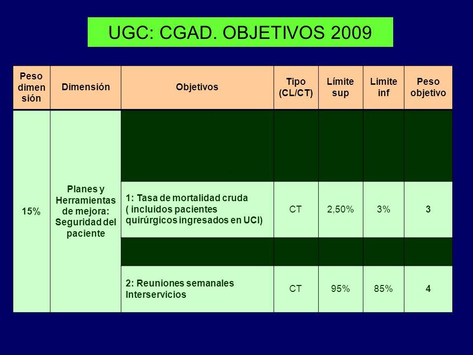 UGC: CGAD. OBJETIVOS 2009 Peso dimen sión DimensiónObjetivos Tipo (CL/CT) Límite sup Limite inf Peso objetivo 15% Planes y Herramientas de mejora: Seg