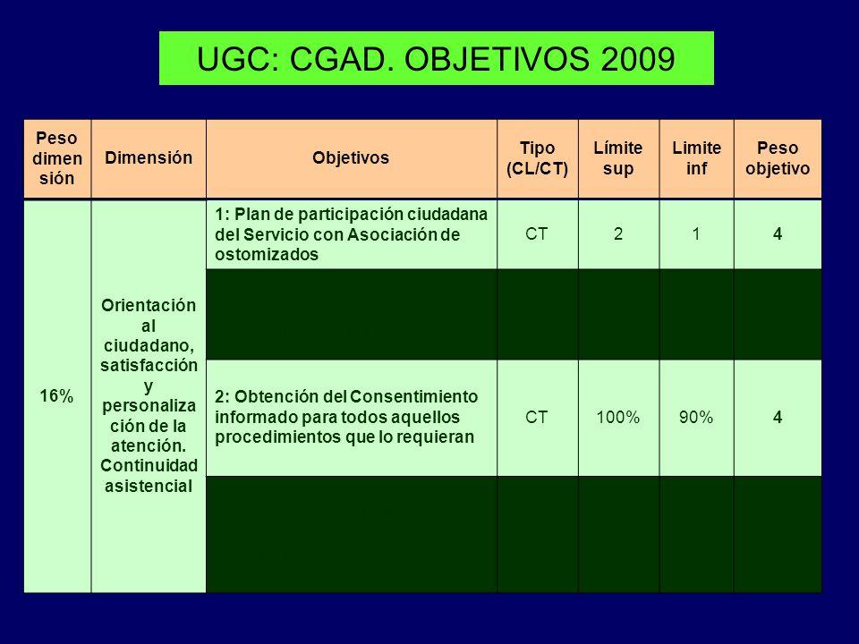 UGC: CGAD. OBJETIVOS 2009 Peso dimen sión DimensiónObjetivos Tipo (CL/CT) Límite sup Limite inf Peso objetivo 16% Orientación al ciudadano, satisfacci