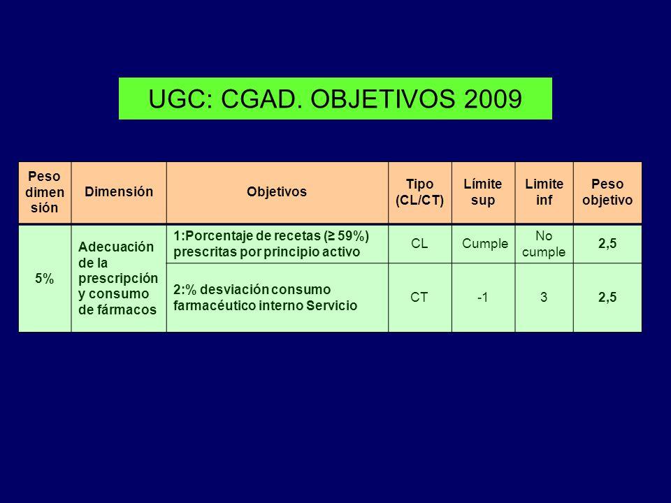 UGC: CGAD. OBJETIVOS 2009 Peso dimen sión DimensiónObjetivos Tipo (CL/CT) Límite sup Limite inf Peso objetivo 5% Adecuación de la prescripción y consu