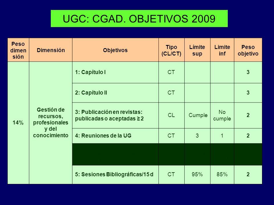 UGC: CGAD. OBJETIVOS 2009 Peso dimen sión DimensiónObjetivos Tipo (CL/CT) Límite sup Limite inf Peso objetivo 14% Gestión de recursos, profesionales y