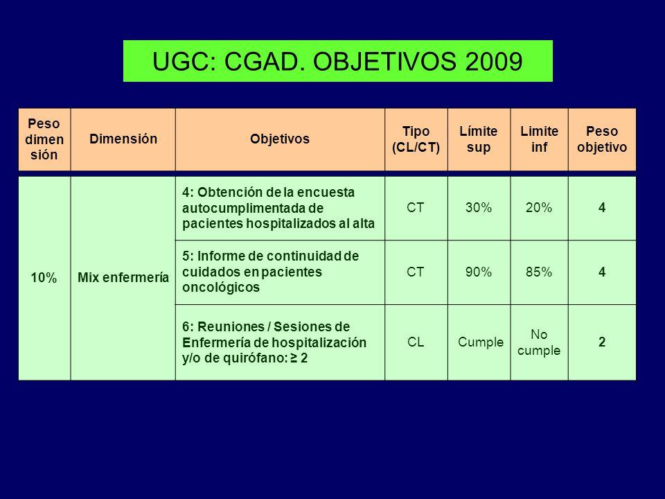 UGC: CGAD. OBJETIVOS 2009 Peso dimen sión DimensiónObjetivos Tipo (CL/CT) Límite sup Limite inf Peso objetivo 10%Mix enfermería 4: Obtención de la enc
