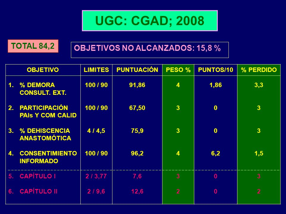 UGC: CGAD; 2008 OBJETIVOS NO ALCANZADOS: 15,8 % OBJETIVO 1.% DEMORA CONSULT. EXT. 2.PARTICIPACIÓN PAIs Y COM CALID 3.% DEHISCENCIA ANASTOMÓTICA 4.CONS