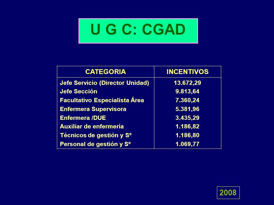 U G C: CGAD Jefe Servicio (Director Unidad) Jefe Sección Facultativo Especialista Área Enfermera Supervisora Enfermera /DUE Auxiliar de enfermería Téc