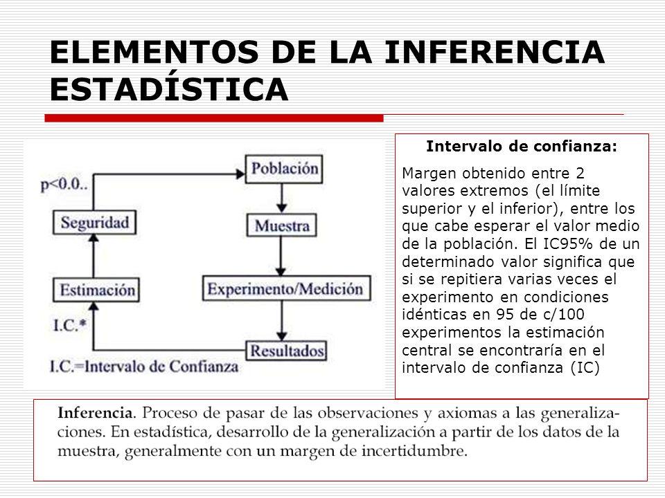 Mabel Valsecia ELEMENTOS DE LA INFERENCIA ESTADÍSTICA Intervalo de confianza: Margen obtenido entre 2 valores extremos (el límite superior y el inferi