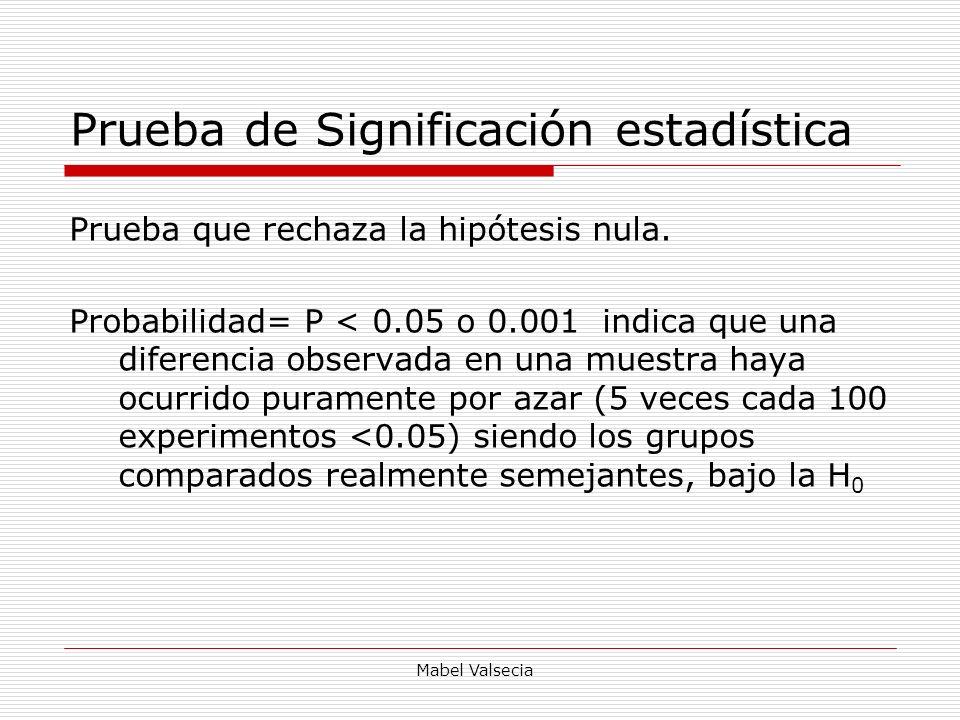 Mabel Valsecia Prueba de Significación estadística Prueba que rechaza la hipótesis nula. Probabilidad= P < 0.05 o 0.001 indica que una diferencia obse