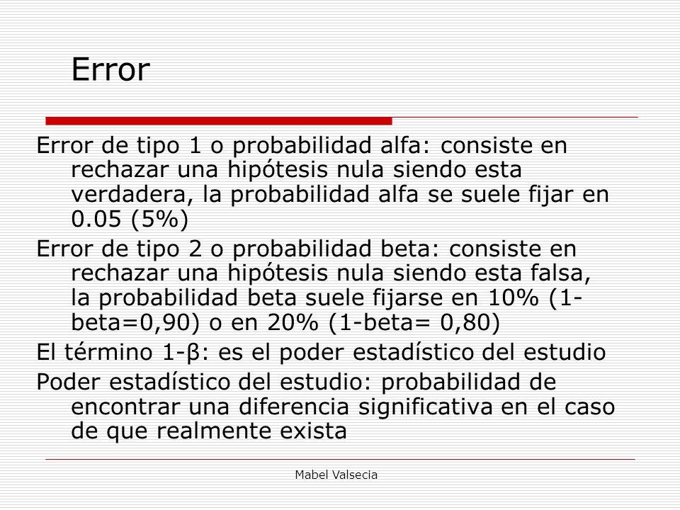 Mabel Valsecia Error Error de tipo 1 o probabilidad alfa: consiste en rechazar una hipótesis nula siendo esta verdadera, la probabilidad alfa se suele