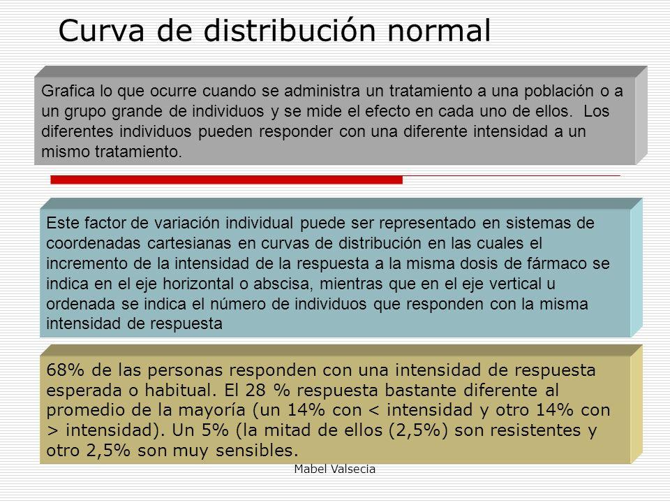 Mabel Valsecia Curva de distribución normal Grafica lo que ocurre cuando se administra un tratamiento a una población o a un grupo grande de individuo