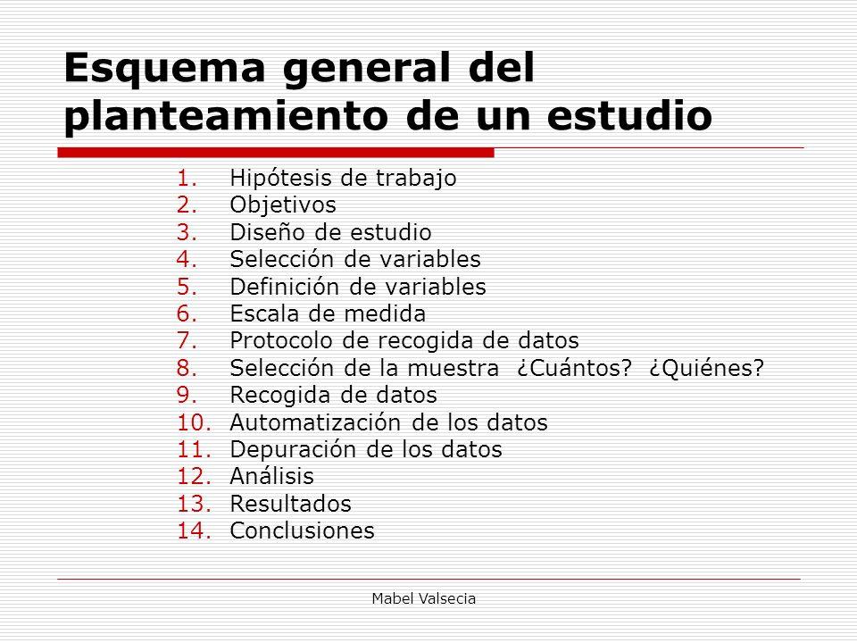 Mabel Valsecia Esquema general del planteamiento de un estudio 1.Hipótesis de trabajo 2.Objetivos 3.Diseño de estudio 4.Selección de variables 5.Defin