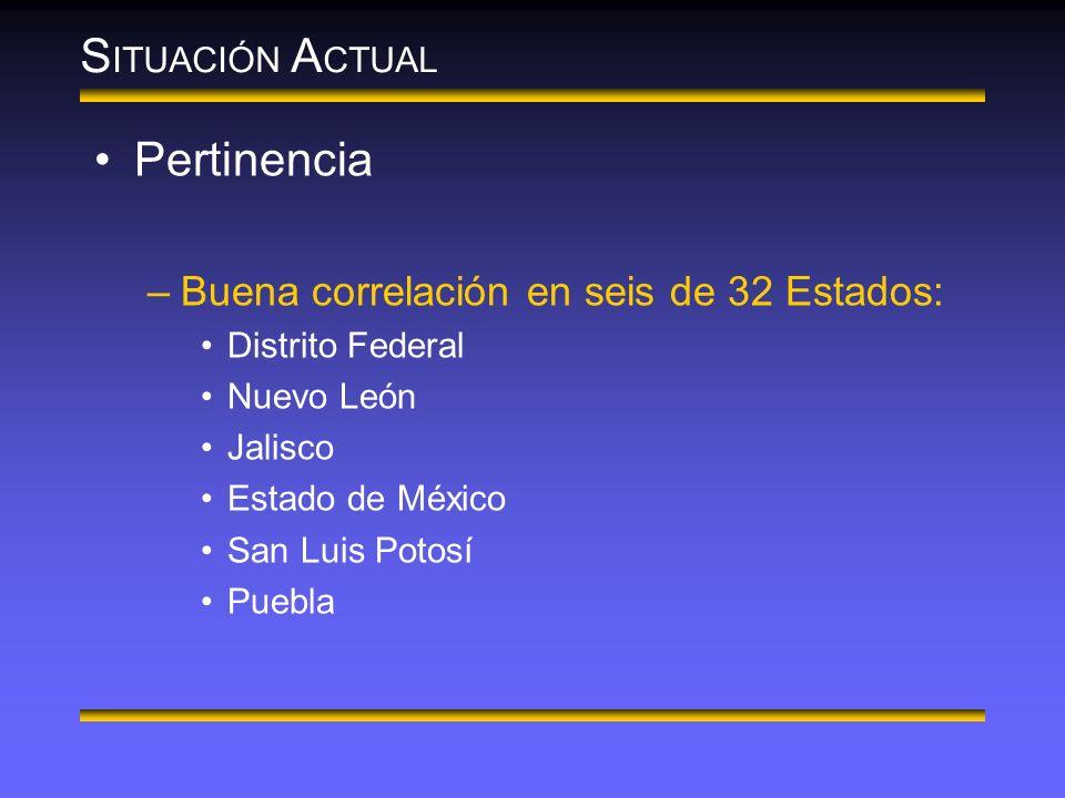 S ITUACIÓN A CTUAL Pertinencia –Buena correlación en seis de 32 Estados: Distrito Federal Nuevo León Jalisco Estado de México San Luis Potosí Puebla