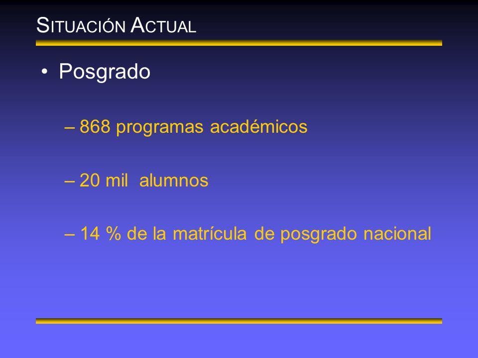 S ITUACIÓN A CTUAL Posgrado –868 programas académicos –20 mil alumnos –14 % de la matrícula de posgrado nacional