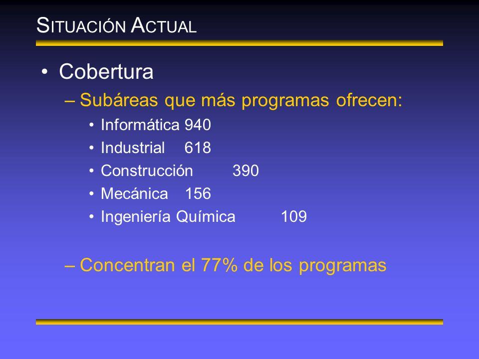 S ITUACIÓN A CTUAL Cobertura –Subáreas que más programas ofrecen: Informática940 Industrial618 Construcción390 Mecánica156 Ingeniería Química109 –Concentran el 77% de los programas