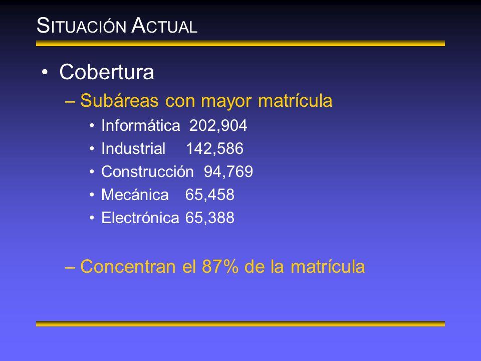 S ITUACIÓN A CTUAL Cobertura –Subáreas con mayor matrícula Informática 202,904 Industrial142,586 Construcción 94,769 Mecánica65,458 Electrónica65,388 –Concentran el 87% de la matrícula