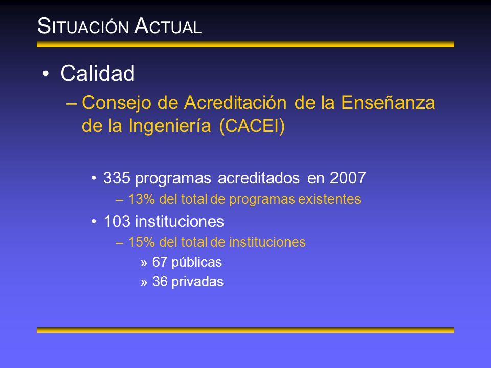 S ITUACIÓN A CTUAL Calidad –Consejo de Acreditación de la Enseñanza de la Ingeniería ( CACEI ) 335 programas acreditados en 2007 –13% del total de programas existentes 103 instituciones –15% del total de instituciones »67 públicas »36 privadas