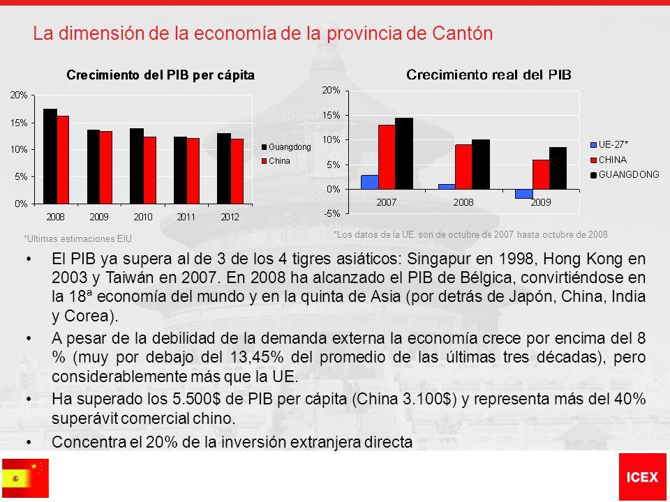 La dimensión de la economía de la provincia de Cantón El PIB ya supera al de 3 de los 4 tigres asiáticos: Singapur en 1998, Hong Kong en 2003 y Taiwán en 2007.