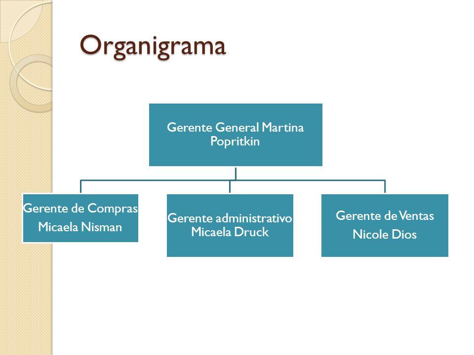 Organigrama Gerente General Martina Popritkin Gerente de Compras Micaela Nisman Gerente administrativo Micaela Druck Gerente de Ventas Nicole Dios