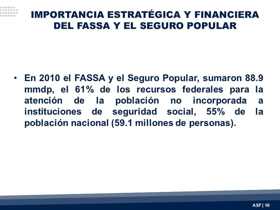 IMPORTANCIA ESTRATÉGICA Y FINANCIERA DEL FASSA Y EL SEGURO POPULAR En 2010 el FASSA y el Seguro Popular, sumaron 88.9 mmdp, el 61% de los recursos federales para la atención de la población no incorporada a instituciones de seguridad social, 55% de la población nacional (59.1 millones de personas).