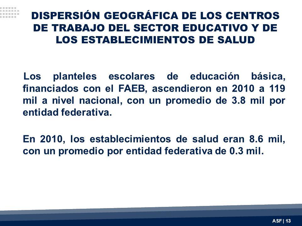 DISPERSIÓN GEOGRÁFICA DE LOS CENTROS DE TRABAJO DEL SECTOR EDUCATIVO Y DE LOS ESTABLECIMIENTOS DE SALUD Los planteles escolares de educación básica, financiados con el FAEB, ascendieron en 2010 a 119 mil a nivel nacional, con un promedio de 3.8 mil por entidad federativa.