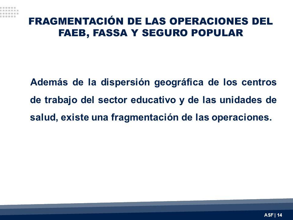 FRAGMENTACIÓN DE LAS OPERACIONES DEL FAEB, FASSA Y SEGURO POPULAR Además de la dispersión geográfica de los centros de trabajo del sector educativo y