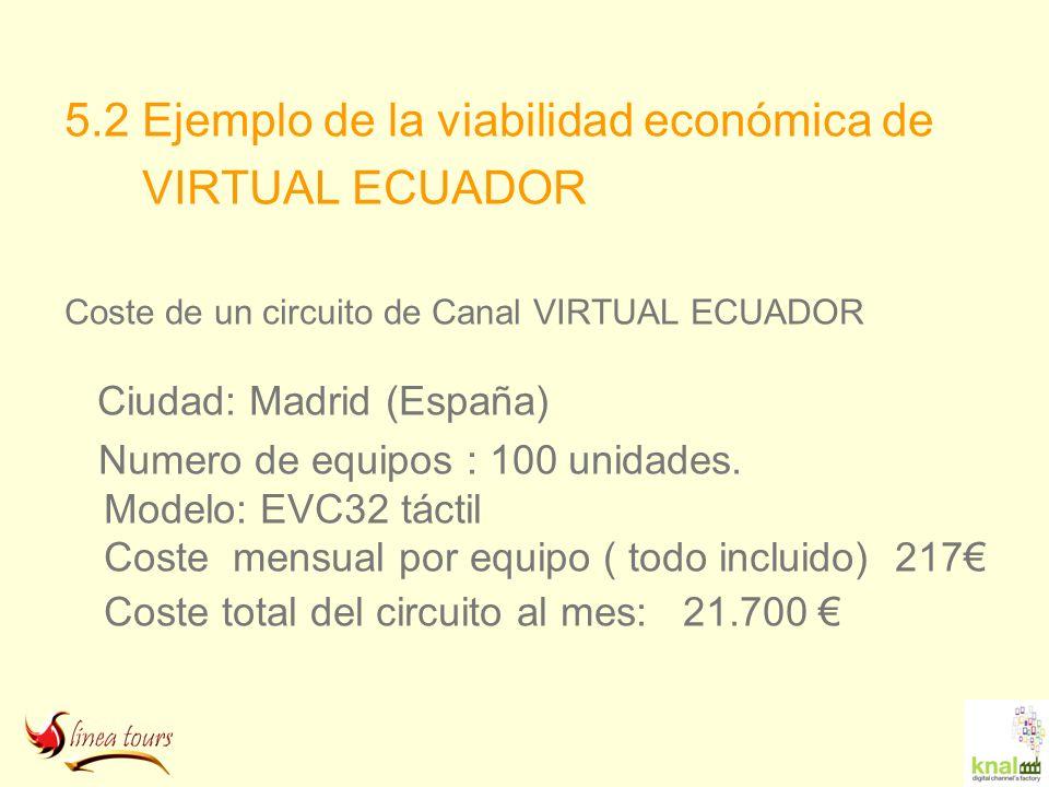 5.2 Ejemplo de la viabilidad económica de VIRTUAL ECUADOR Coste de un circuito de Canal VIRTUAL ECUADOR Ciudad: Madrid (España) Numero de equipos : 10