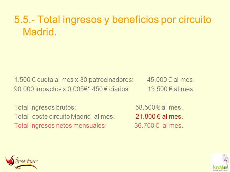5.5.- Total ingresos y beneficios por circuito Madrid. 1.500 cuota al mes x 30 patrocinadores: 45.000 al mes. 90.000 impactos x 0,005*:450 diarios: 13