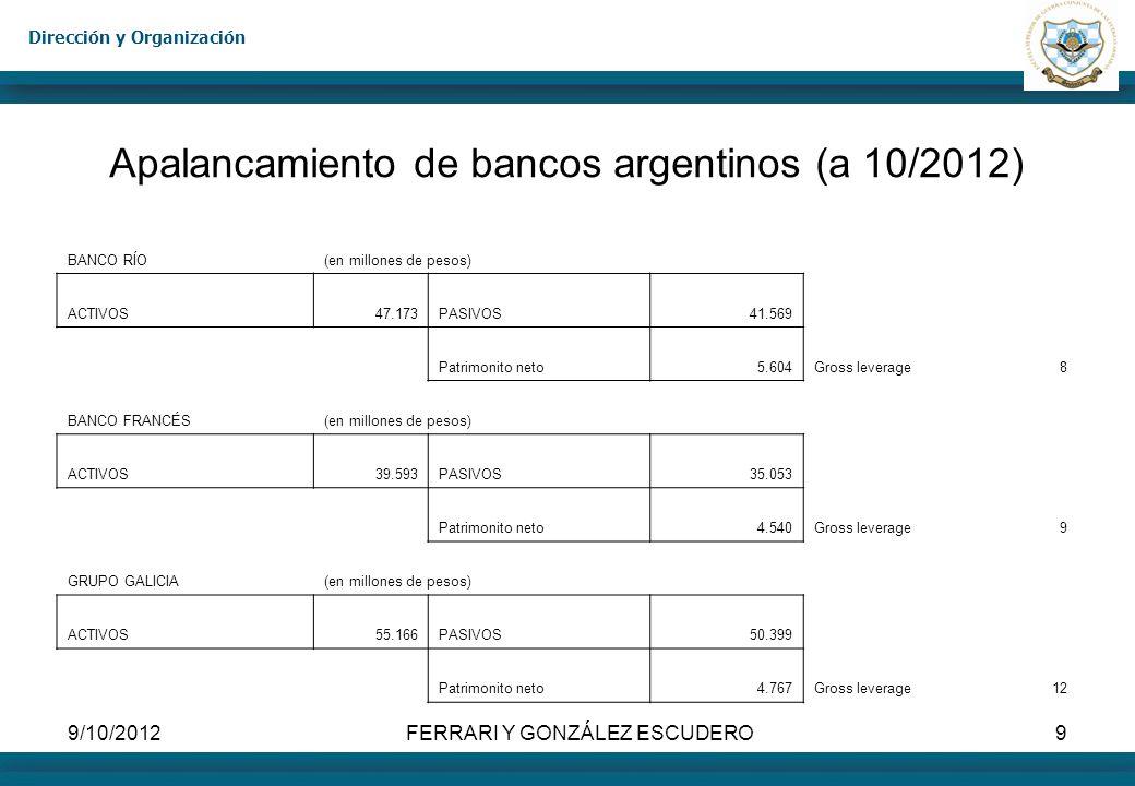 Dirección y Organización 9/10/2012FERRARI Y GONZÁLEZ ESCUDERO9 Apalancamiento de bancos argentinos (a 10/2012) BANCO RÍO(en millones de pesos) ACTIVOS