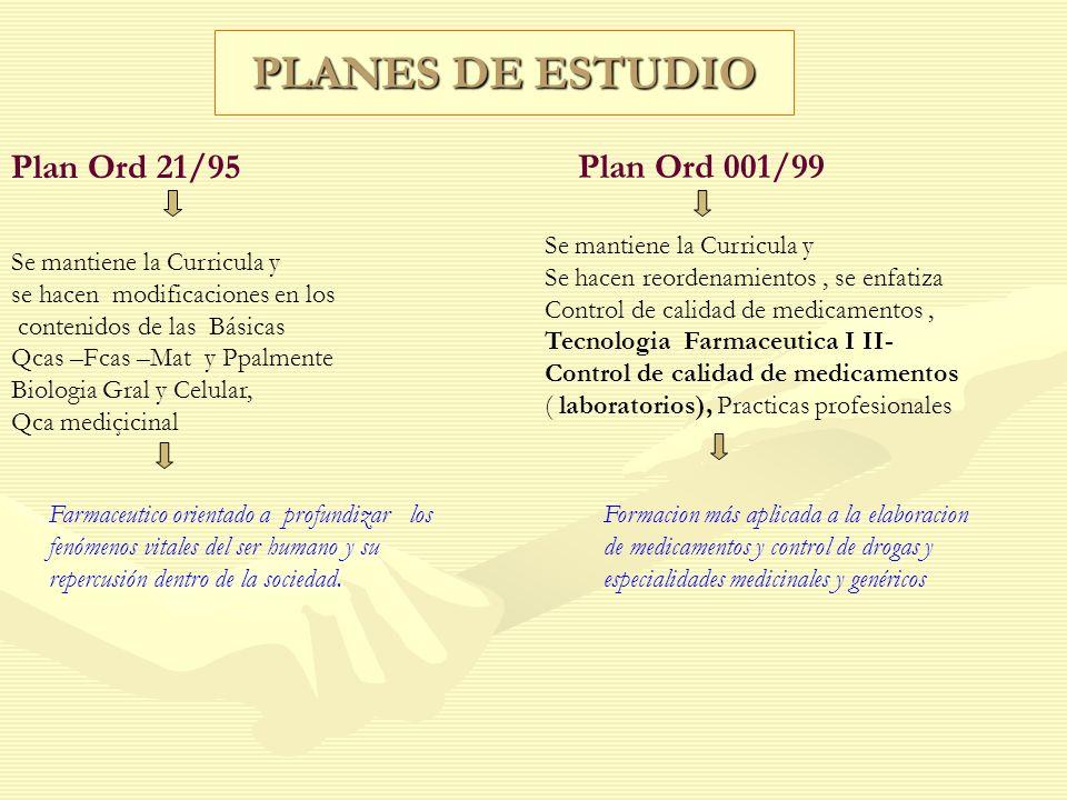 Plan Ord 21/95 PLANES DE ESTUDIO Se mantiene la Curricula y se hacen modificaciones en los contenidos de las Básicas Qcas –Fcas –Mat y Ppalmente Biolo