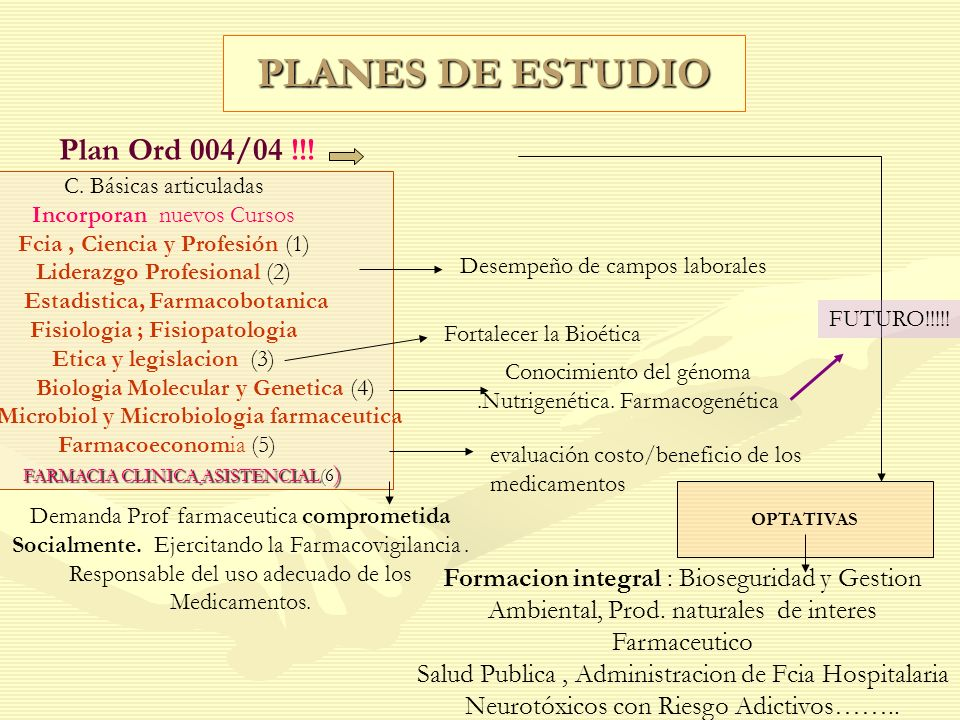 PLANES DE ESTUDIO Plan Ord 004/04 !!! Demanda Prof farmaceutica comprometida Socialmente. Ejercitando la Farmacovigilancia. Responsable del uso adecua