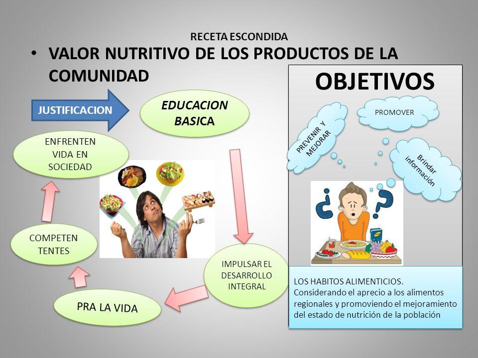 RECETA ESCONDIDA VALOR NUTRITIVO DE LOS PRODUCTOS DE LA COMUNIDAD EDUCACION BASICA IMPULSAR EL DESARROLLO INTEGRAL PRA LA VIDA COMPETEN TENTES ENFRENT