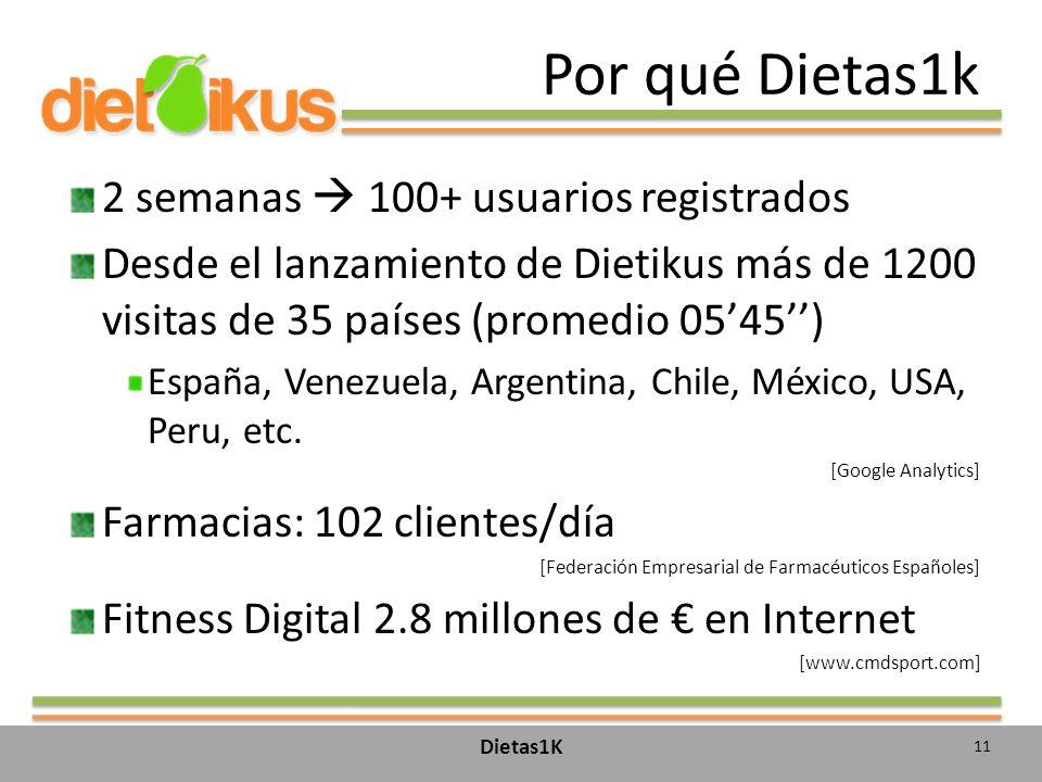 Por qué Dietas1k 2 semanas 100+ usuarios registrados Desde el lanzamiento de Dietikus más de 1200 visitas de 35 países (promedio 0545) España, Venezuela, Argentina, Chile, México, USA, Peru, etc.