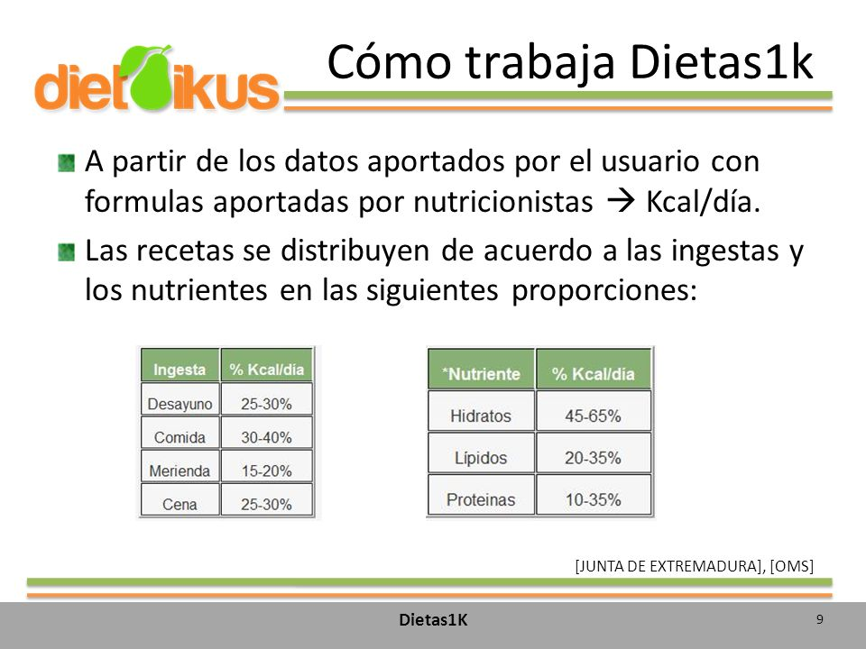 Cómo trabaja Dietas1k A partir de los datos aportados por el usuario con formulas aportadas por nutricionistas Kcal/día.