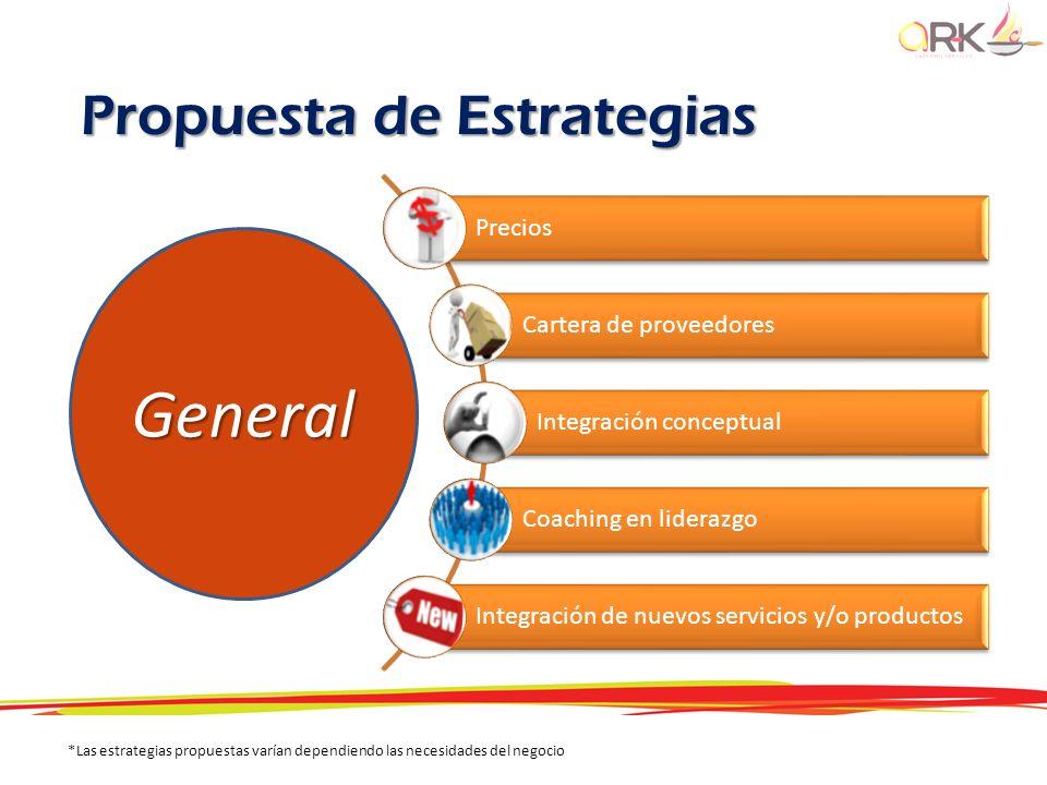 Precios Cartera de proveedores Integración conceptual Coaching en liderazgo Integración de nuevos servicios y/o productosGeneral *Las estrategias prop