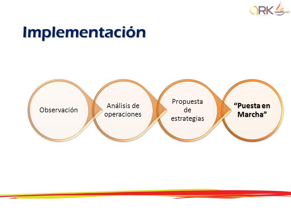 Puesta en Marcha Propuesta de estrategias Análisis de operaciones Observación Implementación