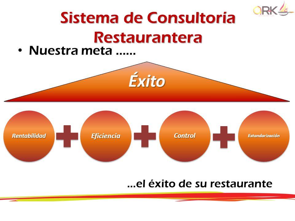 Sistema de Consultoría Restaurantera Nuestra meta …… …el éxito de su restauranteÉxitoRentabilidadEficienciaControl Estandarización