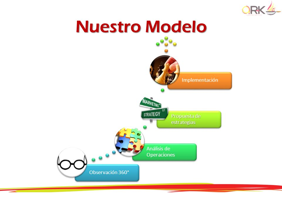 Nuestro Modelo Observación 360° Análisis de Operaciones Propuesta de estrategias Implementación