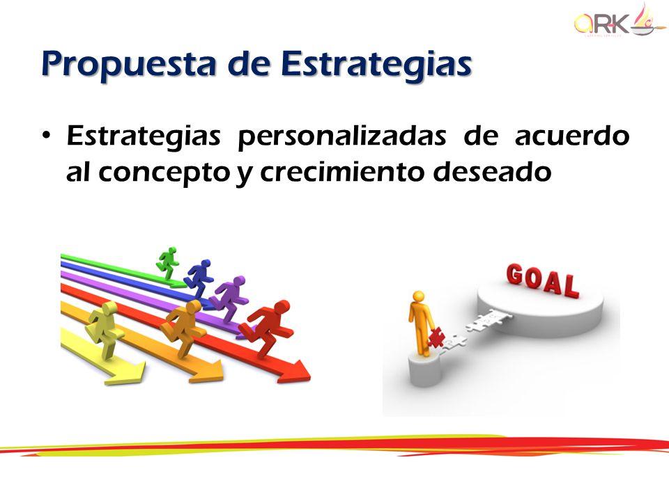 Propuesta de Estrategias Estrategias personalizadas de acuerdo al concepto y crecimiento deseado