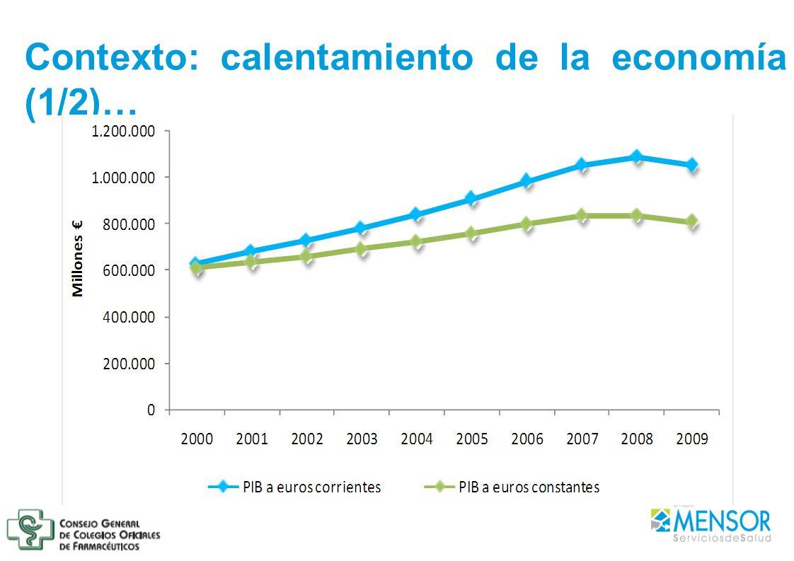Contexto: calentamiento de la economía (1/2)…