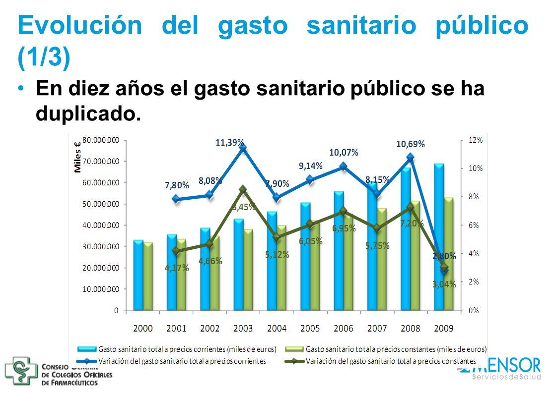 Evolución del gasto sanitario público (1/3) En diez años el gasto sanitario público se ha duplicado.