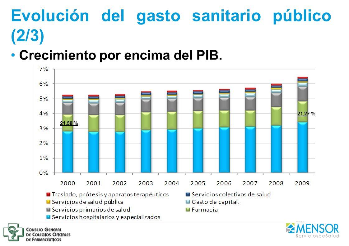 Evolución del gasto sanitario público (2/3) Crecimiento por encima del PIB. 21,58 % 21,27 %