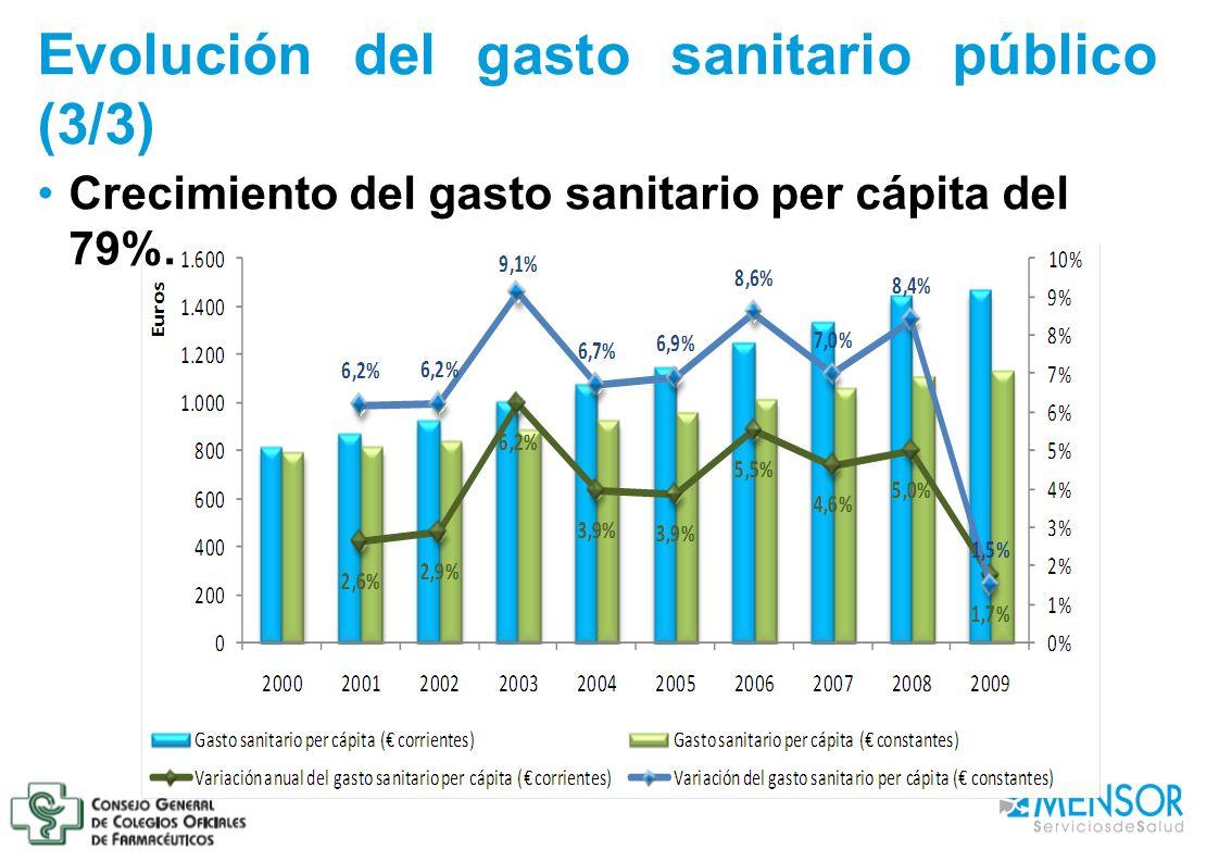 Evolución del gasto sanitario público (3/3) Crecimiento del gasto sanitario per cápita del 79%.