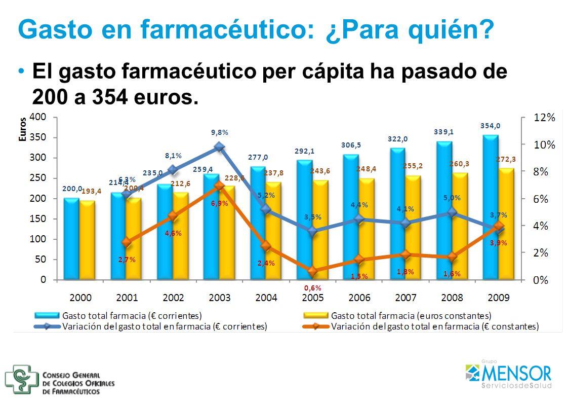 Gasto en farmacéutico: ¿Para quién? El gasto farmacéutico per cápita ha pasado de 200 a 354 euros.