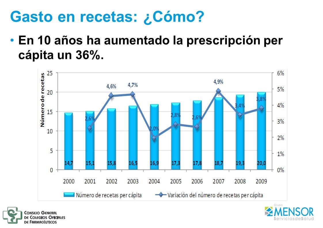 Gasto en recetas: ¿Cómo? En 10 años ha aumentado la prescripción per cápita un 36%.