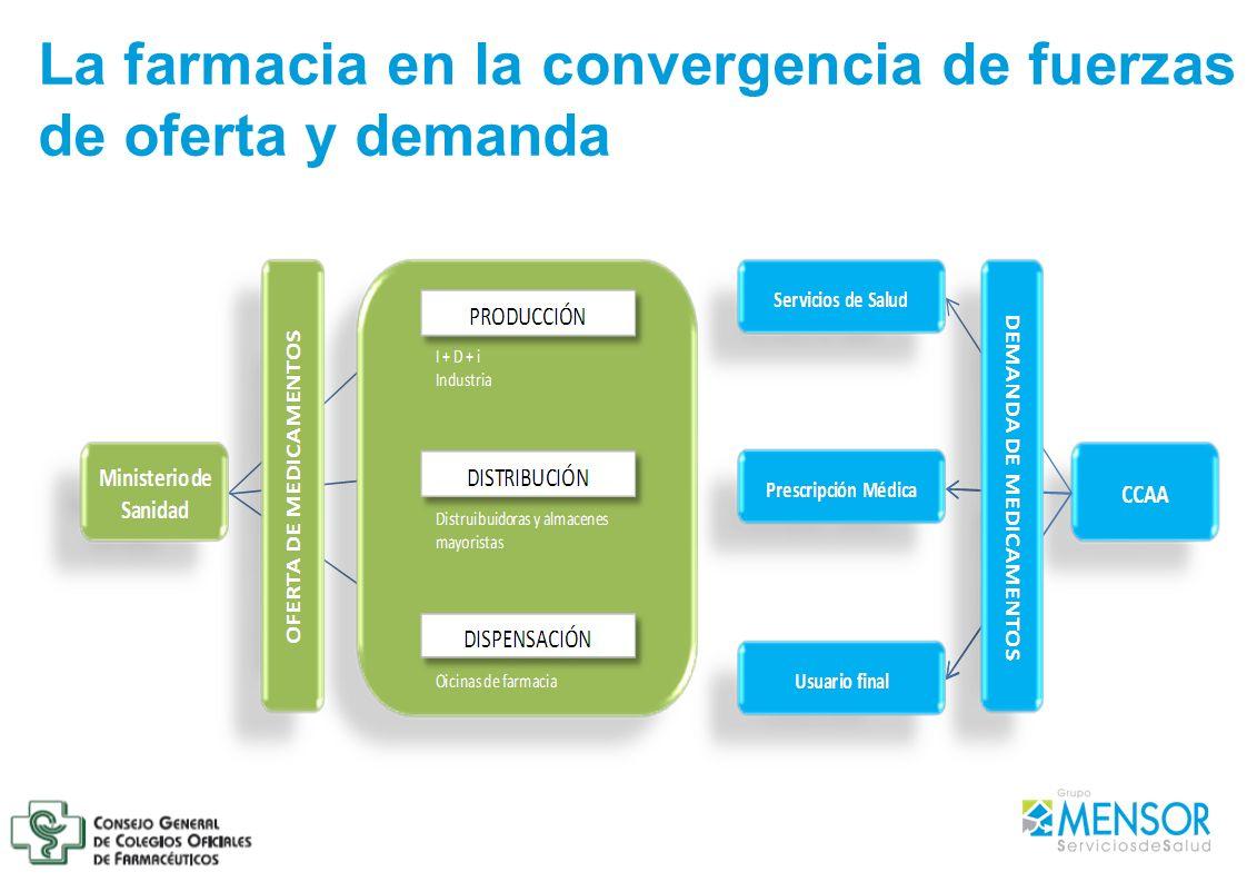 La farmacia en la convergencia de fuerzas de oferta y demanda