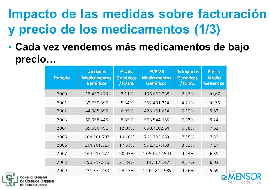 Impacto de las medidas sobre facturación y precio de los medicamentos (1/3) Cada vez vendemos más medicamentos de bajo precio…
